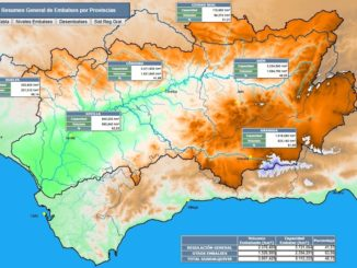 Pantanos, cuenca guadalquivir